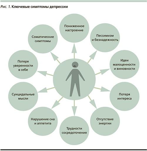 Главные симптомы депрессии