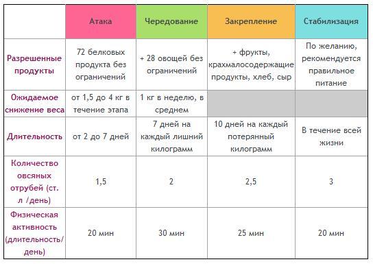 Вот список разрешенных продуктов из которых мы составили меню на каждый день и свели его в таблицу