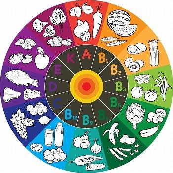 В каких продуктах питания содержатся витамины